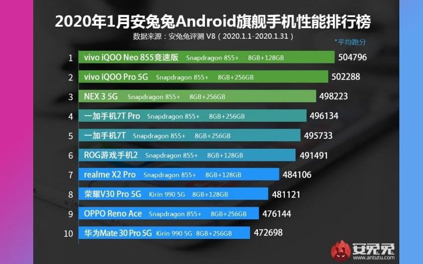 antutu top 10 smartphones janvier 2020