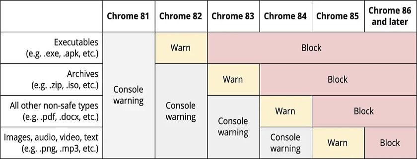 Google Chrome : téléchargements non sécurisés