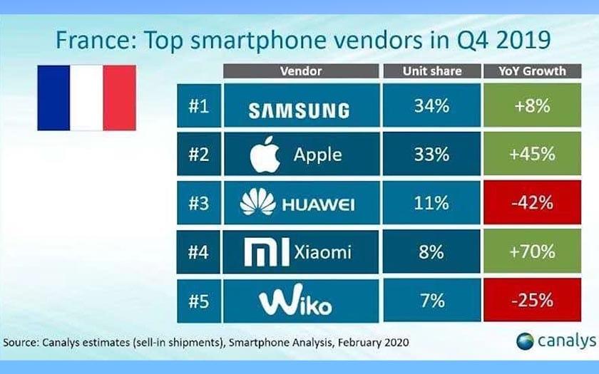 huawei ventes smartphones france dégringolent