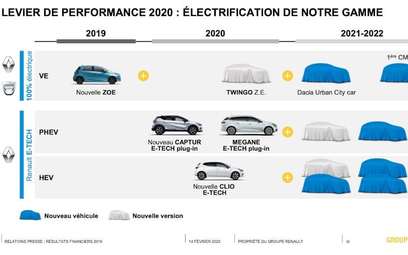 renault dacia electrique hybride 2019 2022