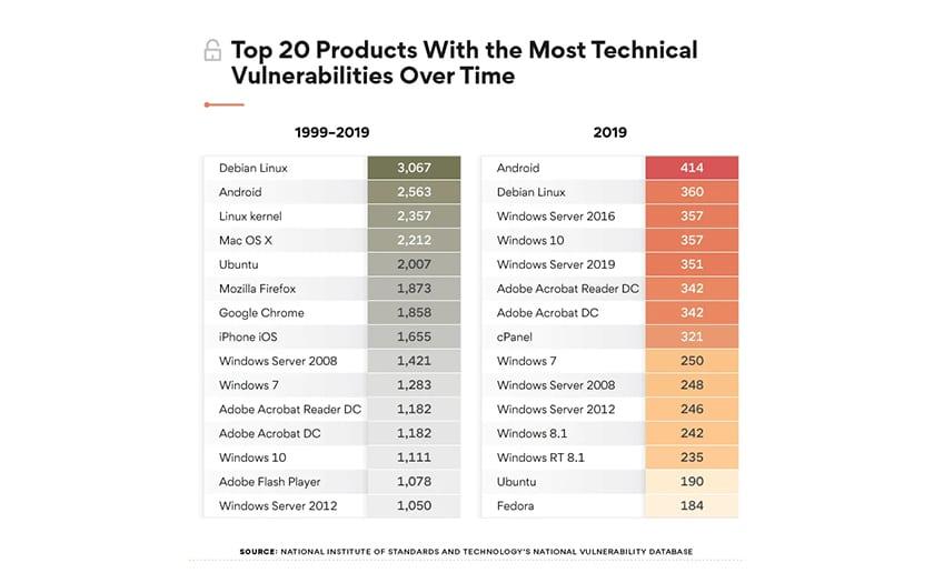 Les failles les plus techniques de 1999 a 2019