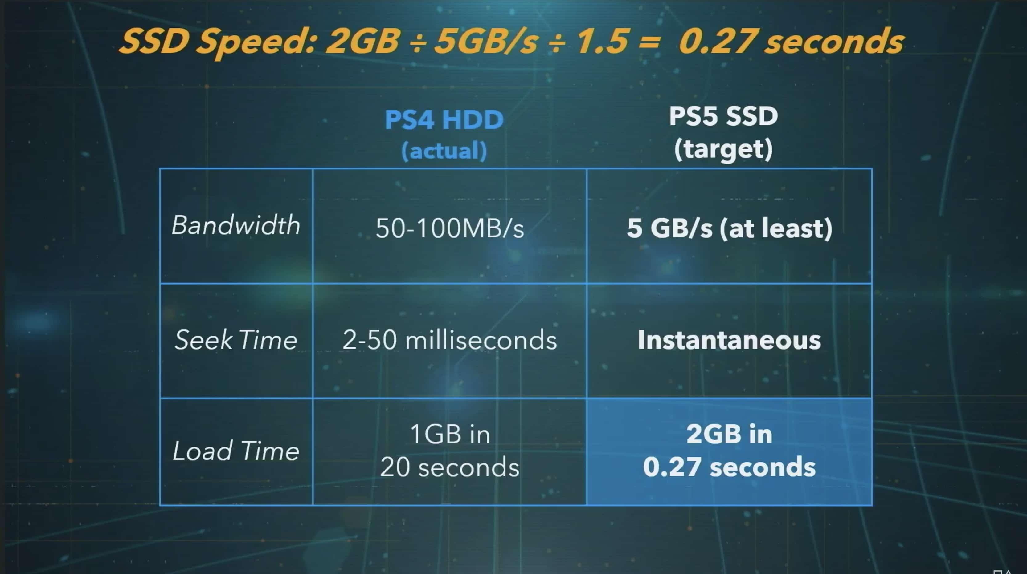 PS5 SSD vitesse