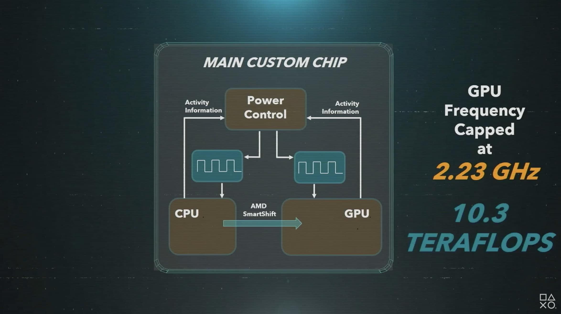 CPU et GPU PS5