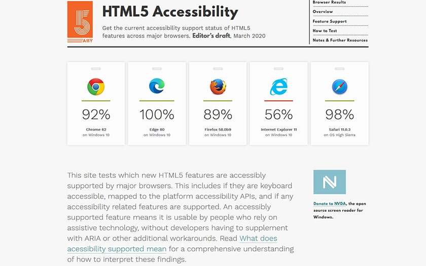 Edge Chrome Firefox Safari Internet Explorer Score HTML5