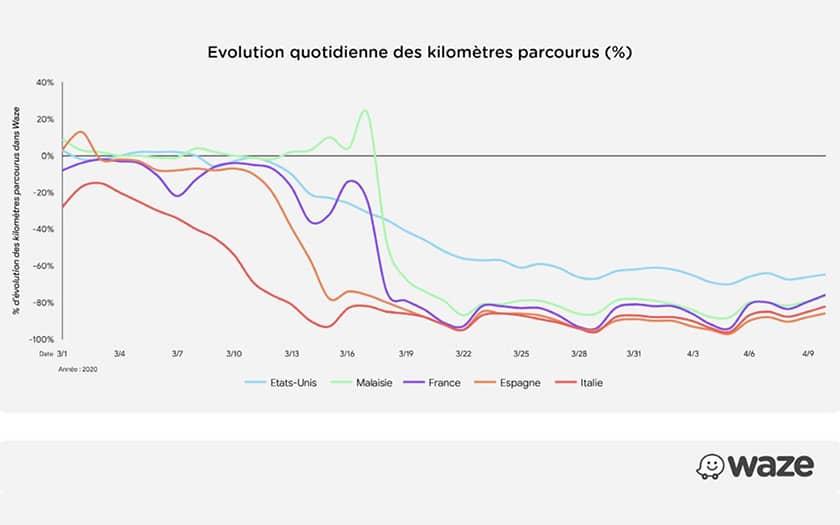 Waze statistiques confinement