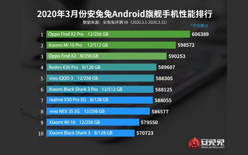 antutu top 10 smartphones android mars 2020