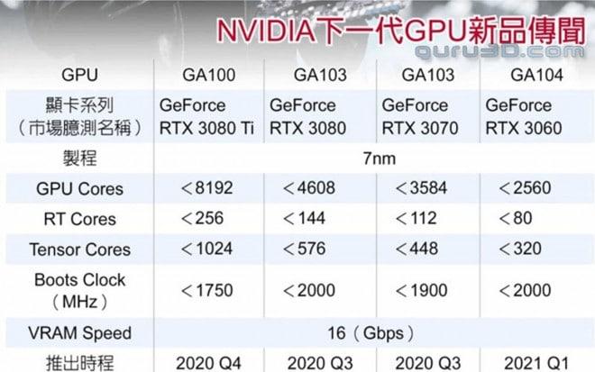 Nvidia RTX Ampere date