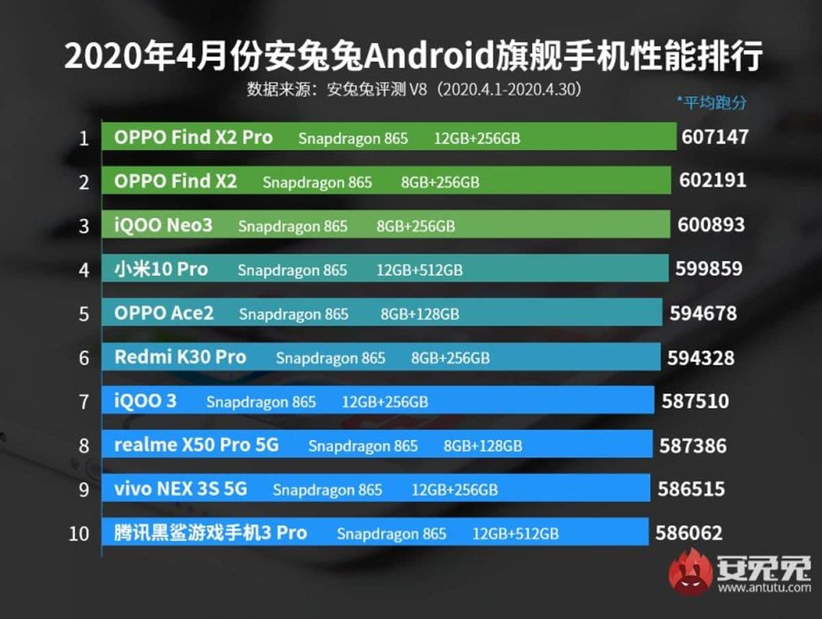 Resultats meilleurs smartphones Android Antutu Avril 2020