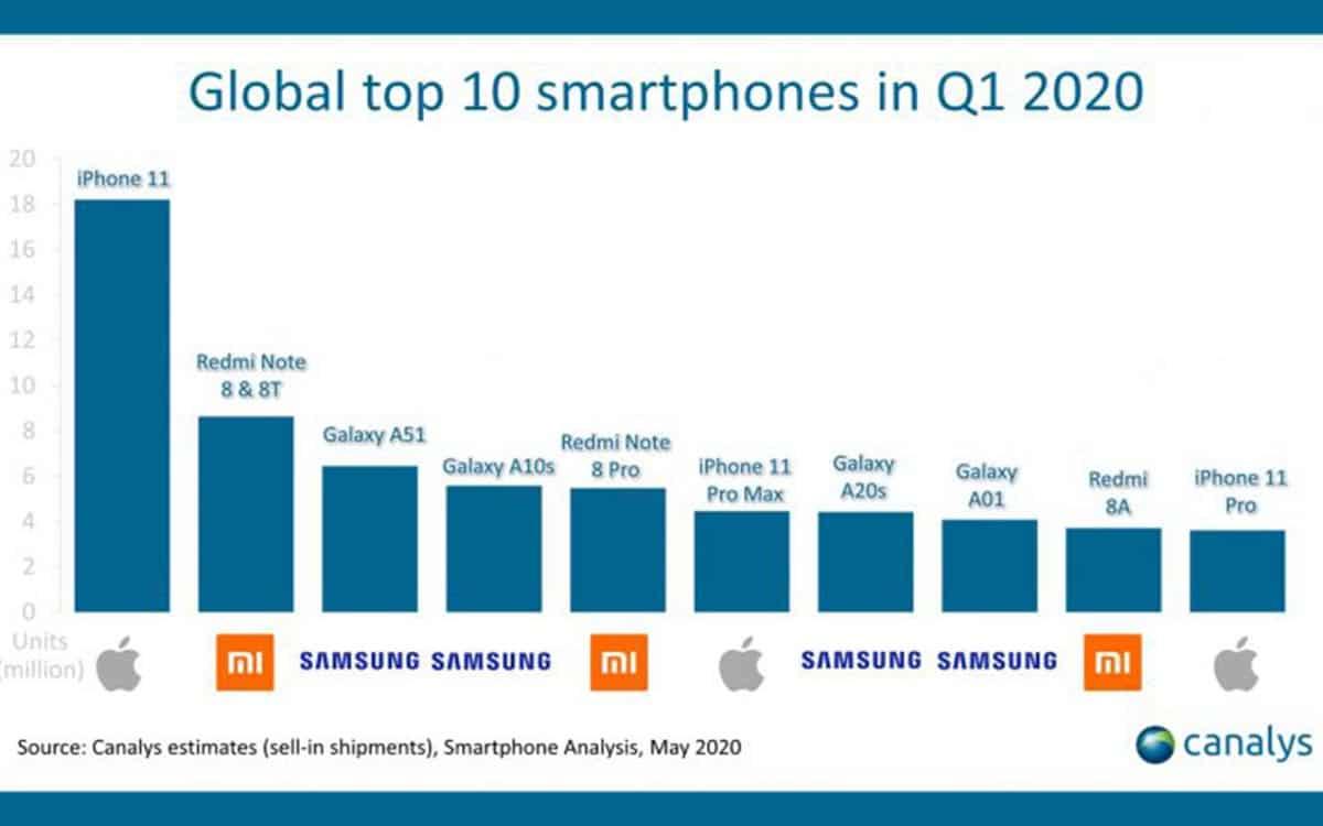 iphone 11 smartphone plus vendu 2020