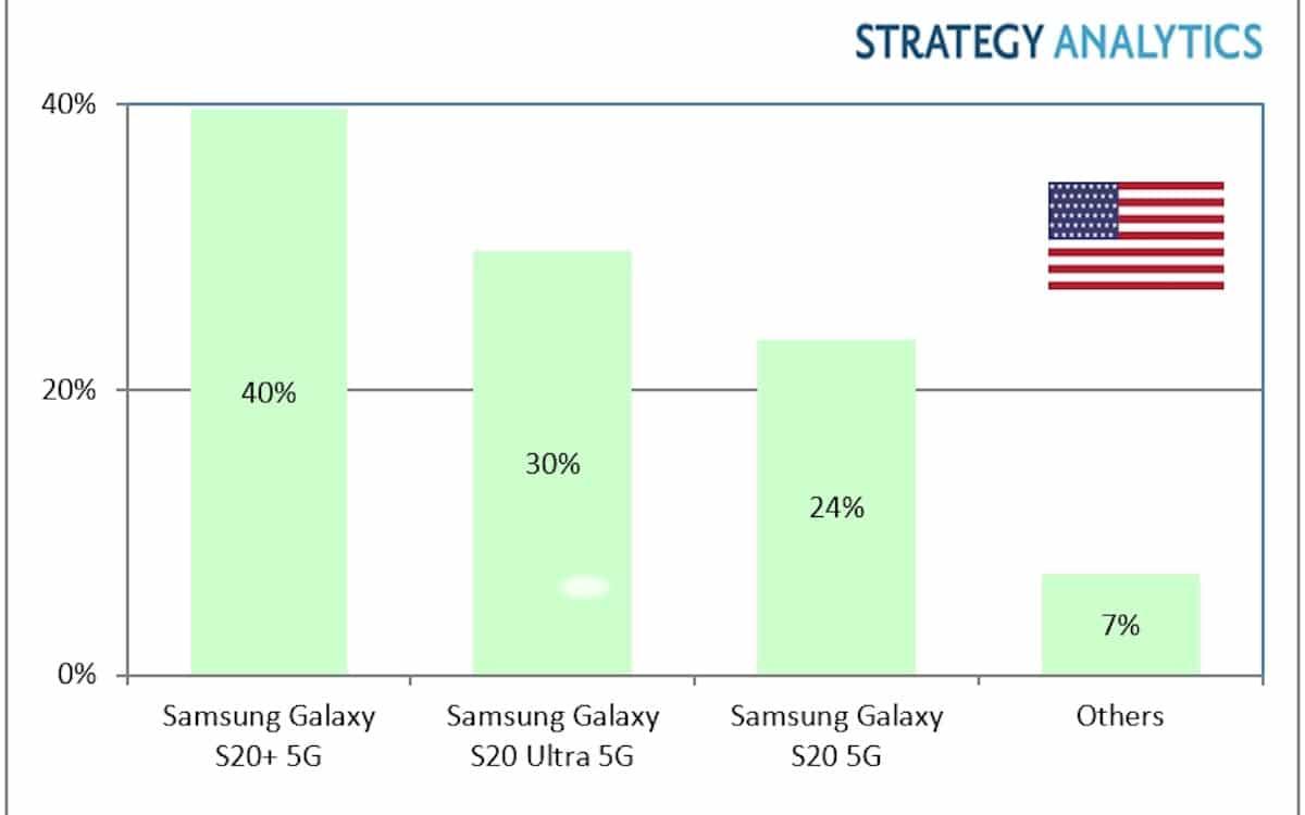 samsung domine 5G aux US q1 2020