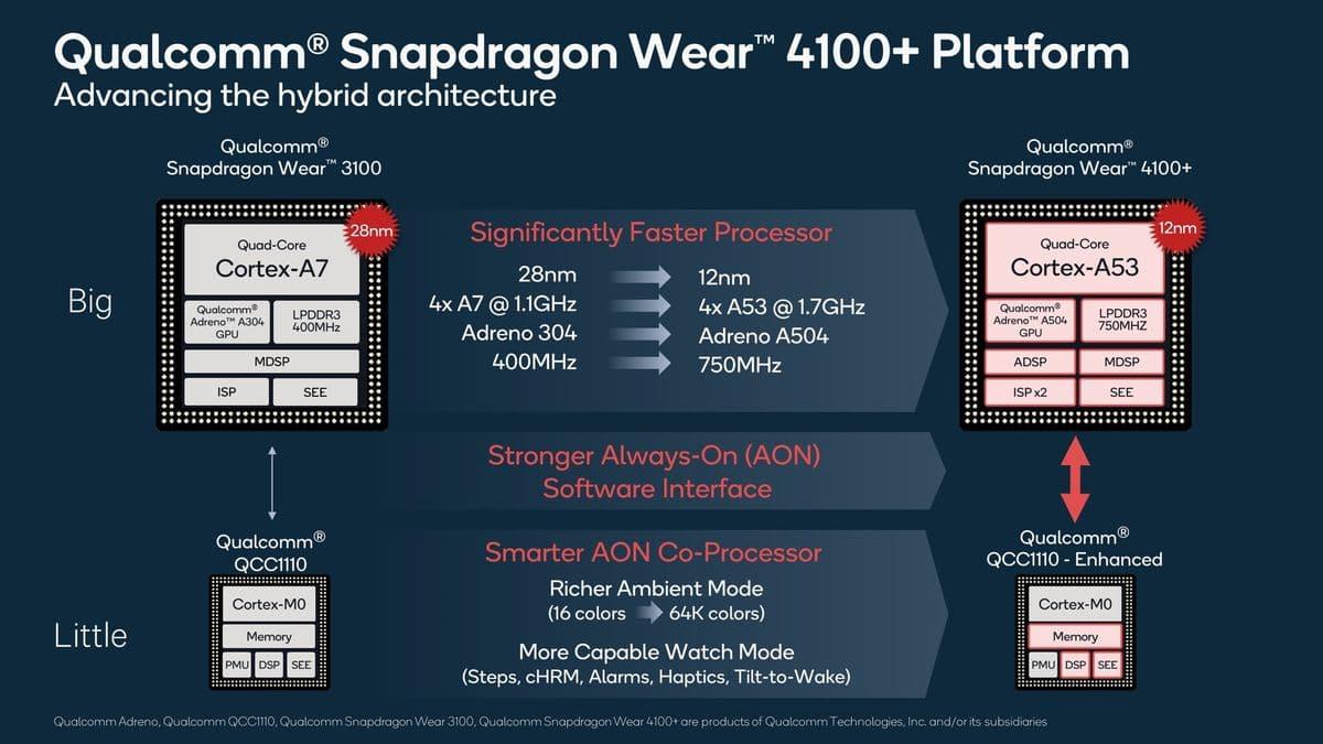 Le Snapdragon 4100