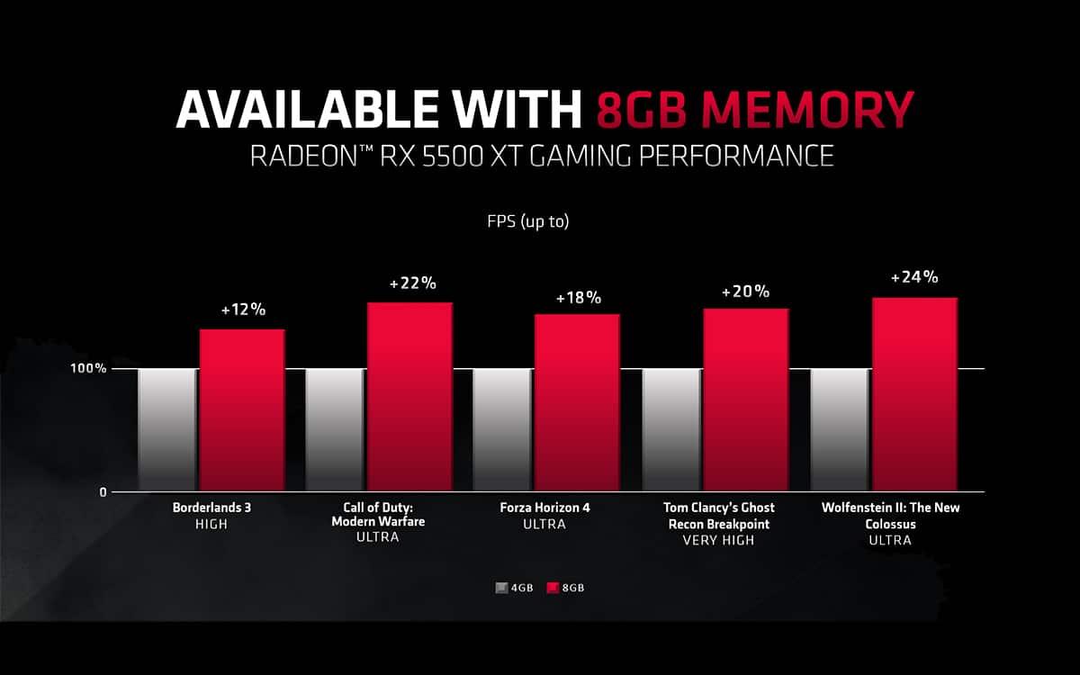 AMD gain de performances carte graphique 8 Go RX 5500 XT