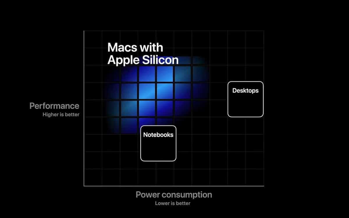 mac apple silicon