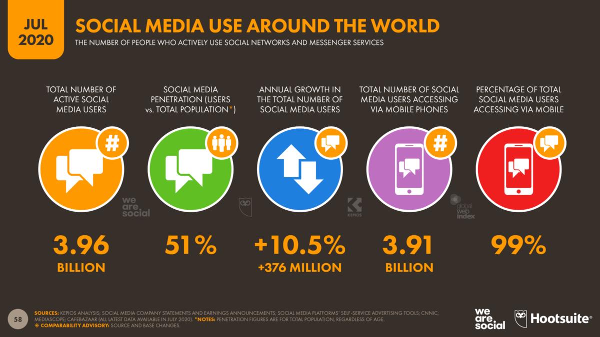 graphique réseaux sociaux