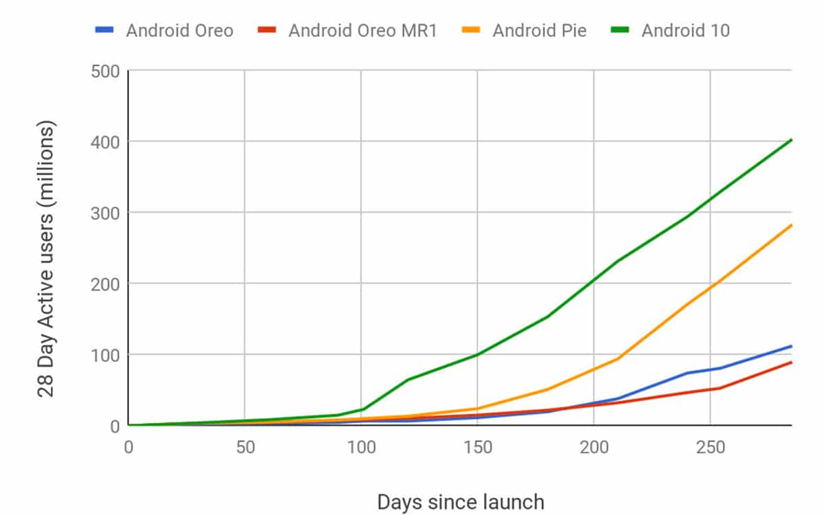 android 10 taux adoption record