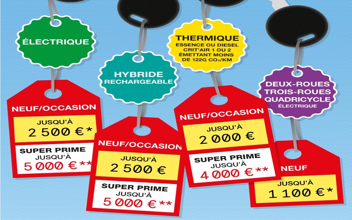 remise achat voiture electrique hybride ou thermique