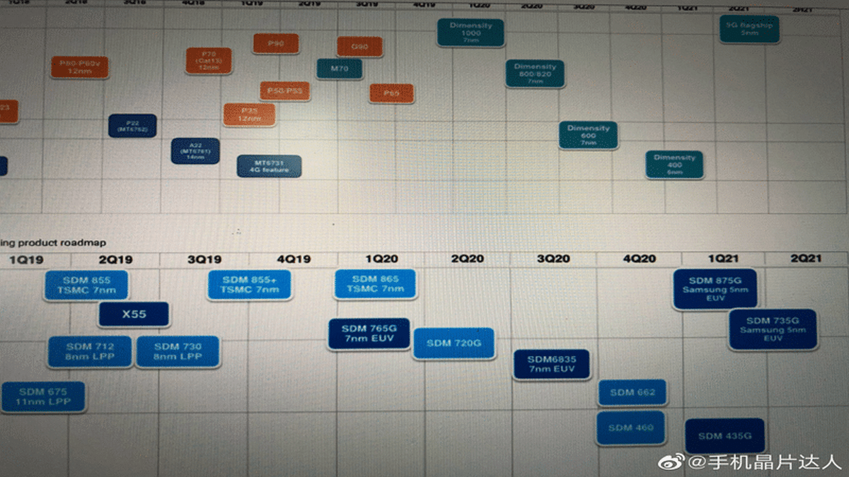 la Roadmap de Qualcomm