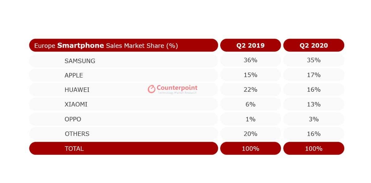 Parts de marché de Samsung, Apple et Huawei
