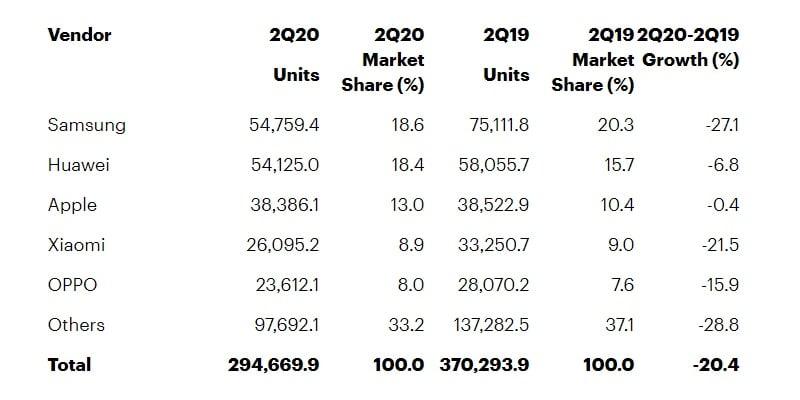 Ventes de smartphones au deuxième trimestre 2020
