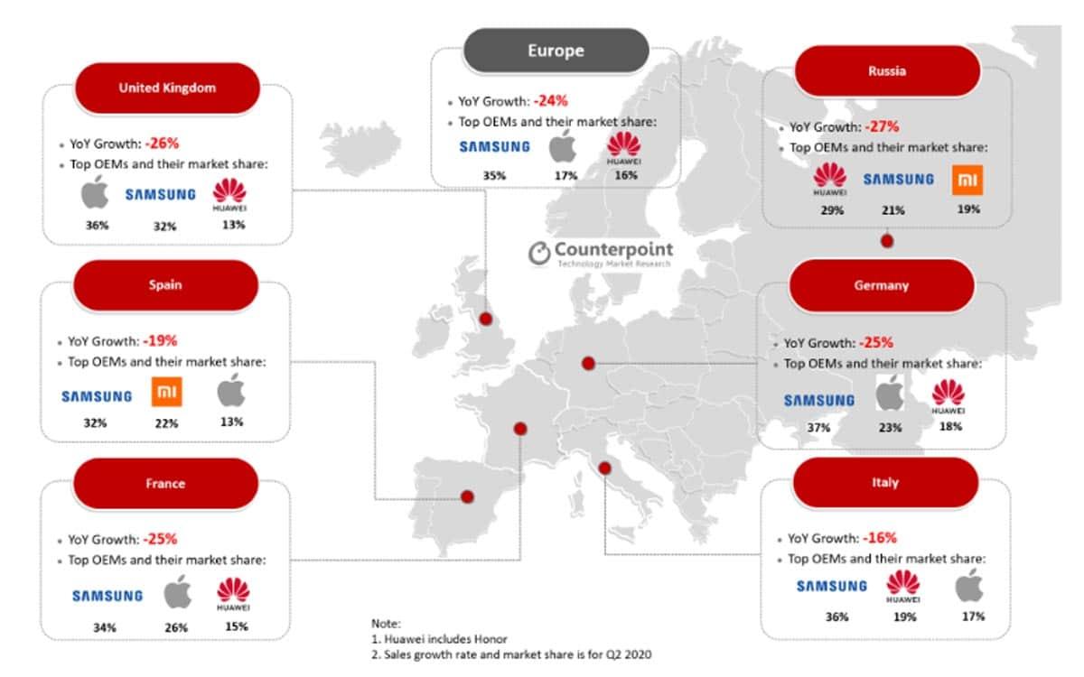 Samsung reste le numéro 1 du smartphone en Europe