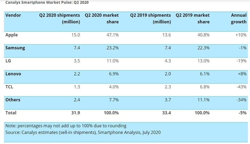 Ventes de smartphones aux USA