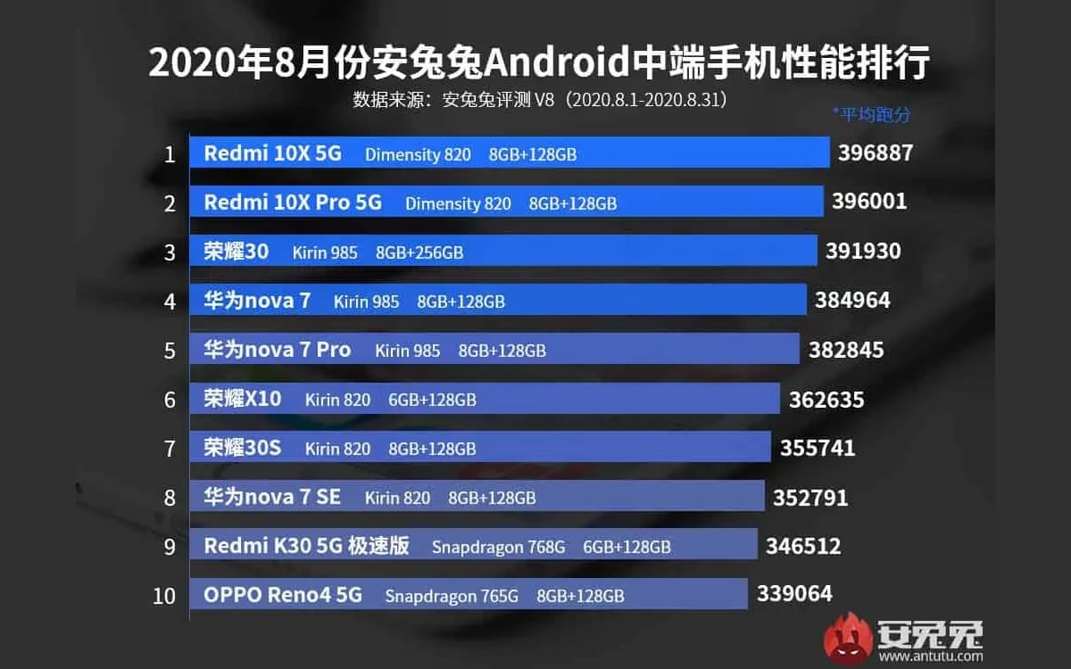 antutu classement milieu aout  - AnTuTu: top 10 most powerful smartphones of August 2020, the Xiaomi Mi 10 Ultra takes the lead - PhonAndroid
