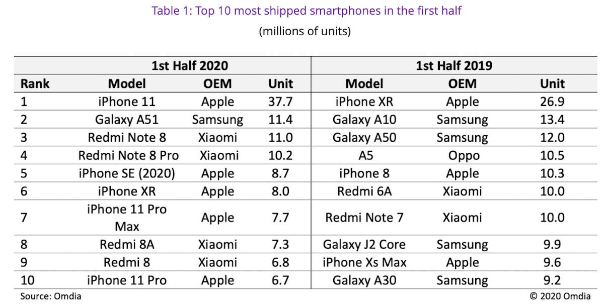 apple iphone 11 plus vendu au monde s1 2020 2