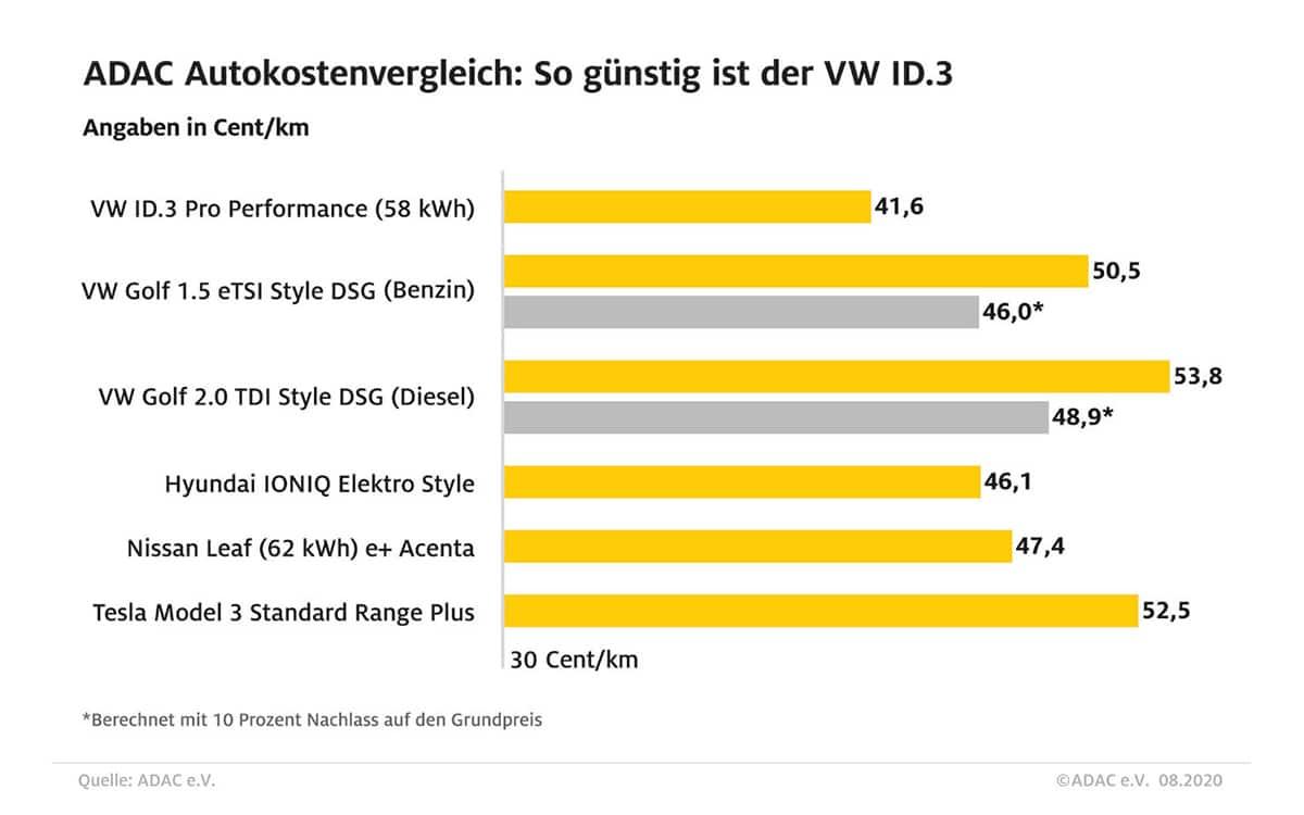 volkswagen id 3 moins chère usage tesla model 3