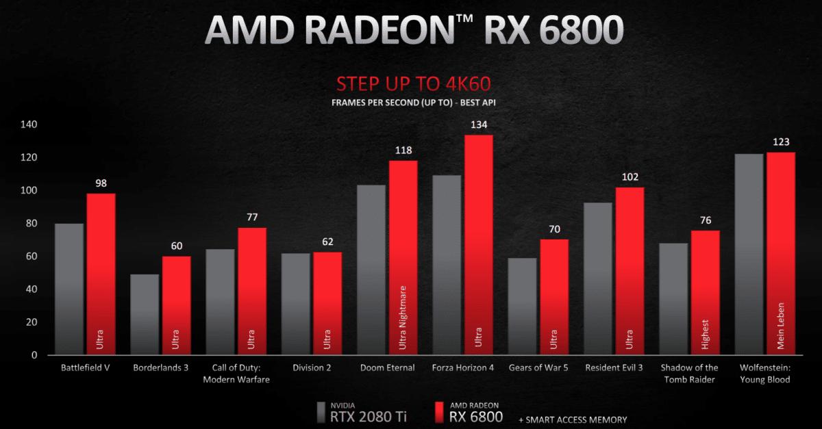 Benchmark 4K AMD Radeon RX 6800