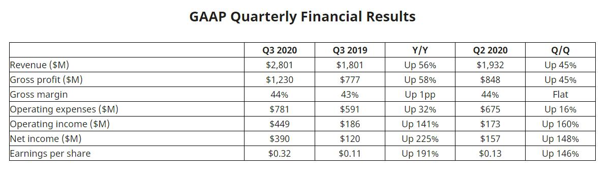 Résultats financiers 3e trimestre AMD