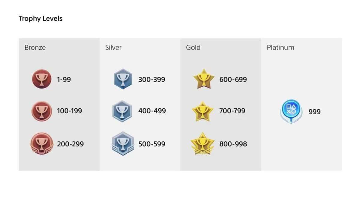 PS5 Trophées