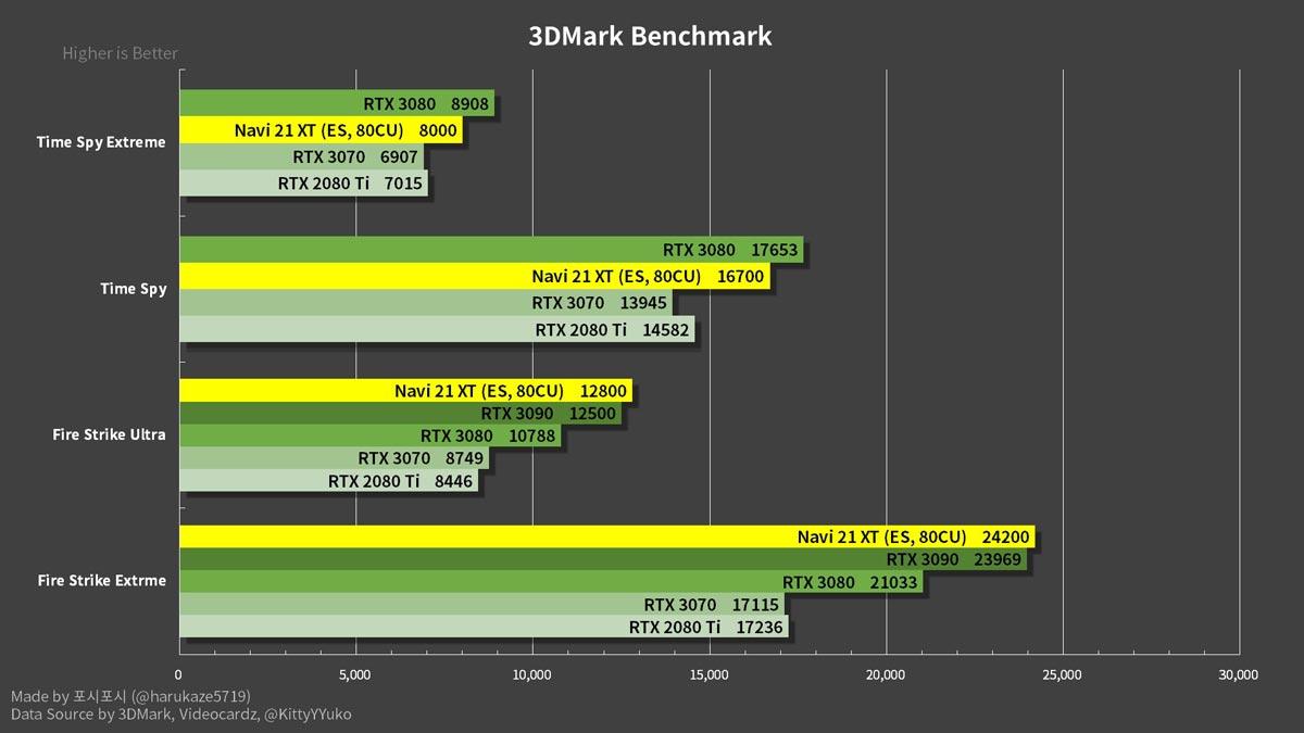 Amd Radeon RX 6800 XT 3Dmark benchmarks