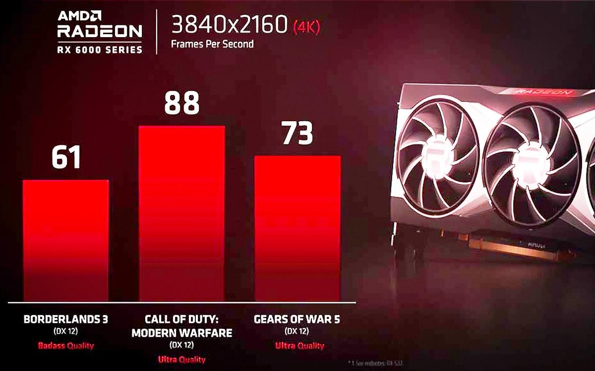 Radeon RX 6000 series : AMD donne une première idée des performances en 4K
