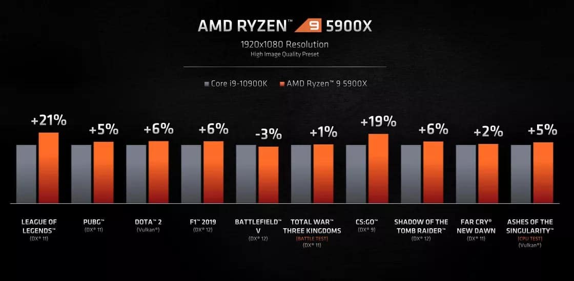 AMD Ryzen 5900X