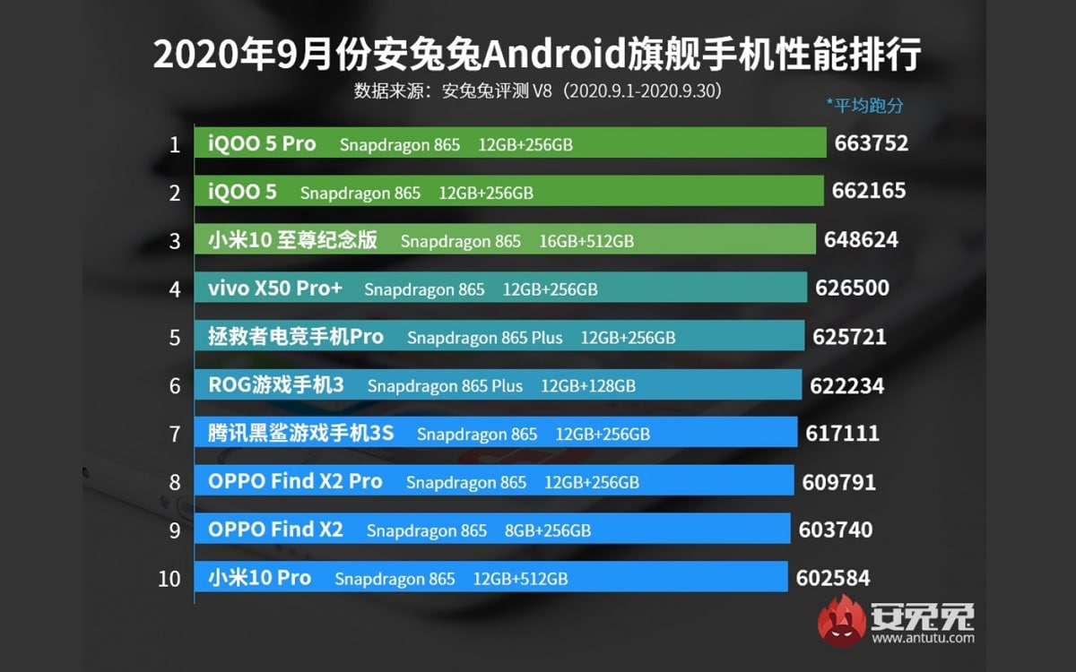 antutu top 10 septembre 2020 haut gamme - AnTuTu presents the top 10 most powerful Android smartphones of September 2020