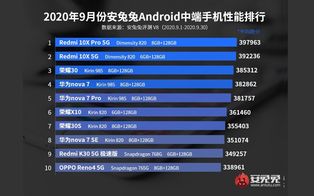 antutu top septembre milieu gamme - AnTuTu presents the top 10 most powerful Android smartphones of September 2020