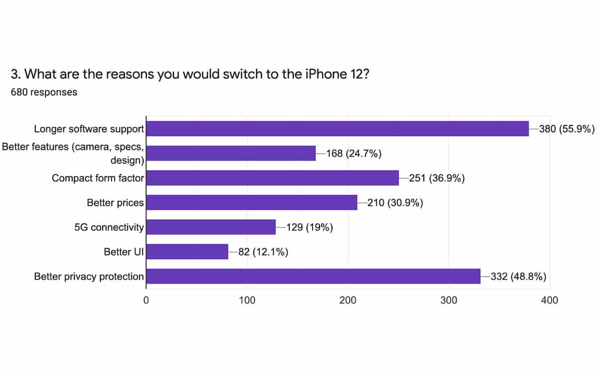 iphone 12 pourquoi ios seduit android - iPhone 12: 33% of Android users plan to switch to Apple - PhonAndroid