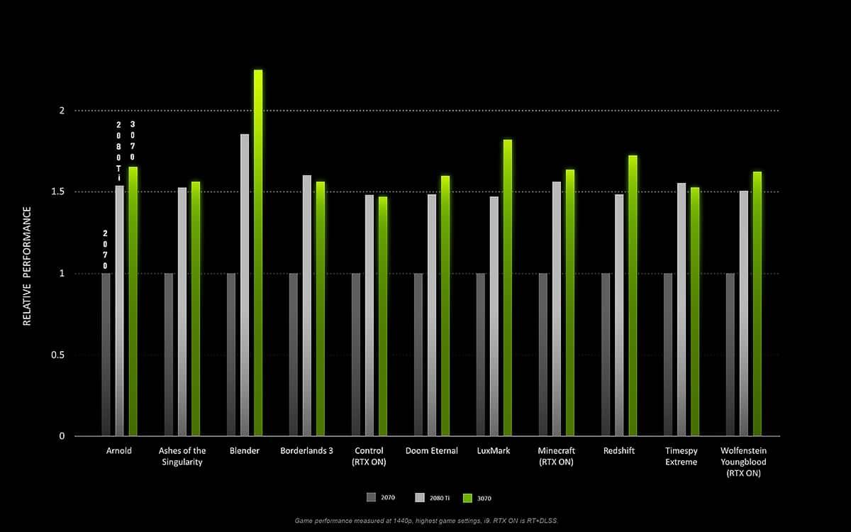 nvidia rtx 3070 benchmark