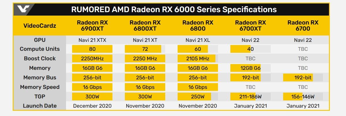 AMD Radeon RX 6700 fiche technique