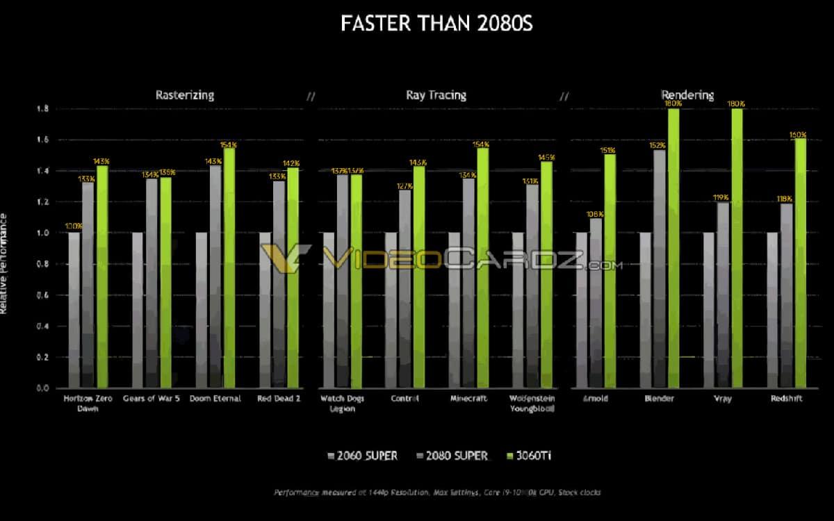 Geforce RTX 3060 Ti performances