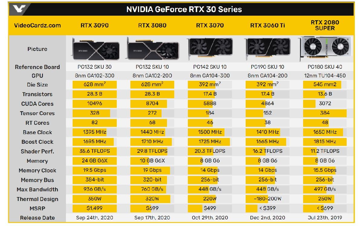 Nvidia Geforce 30 Series performance