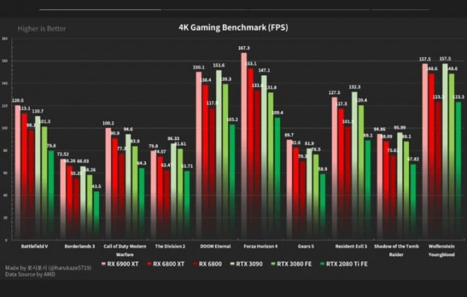 AMD RX 6000 Series benchmarks