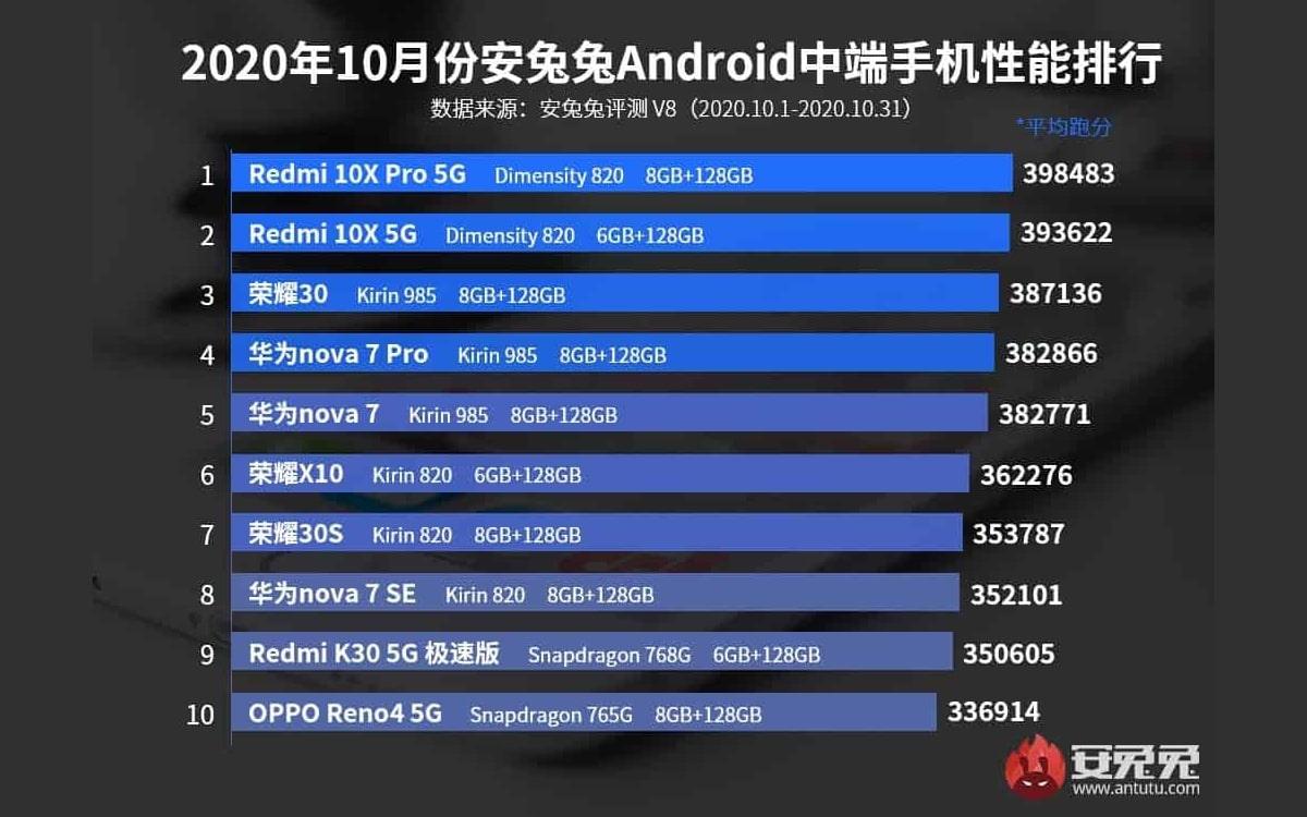 antutu top 10 smartphones android novembre