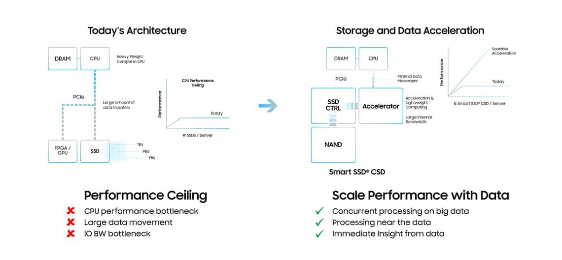 Samsung CSD SmartSSD architecture