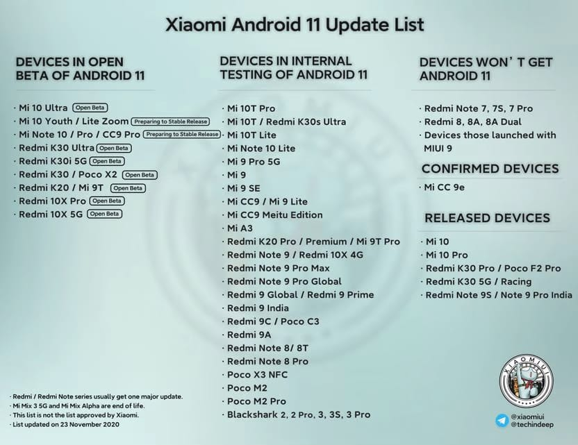 liste update android 11 xiaomi
