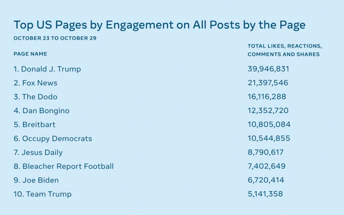 Facebook Analytics US Elections