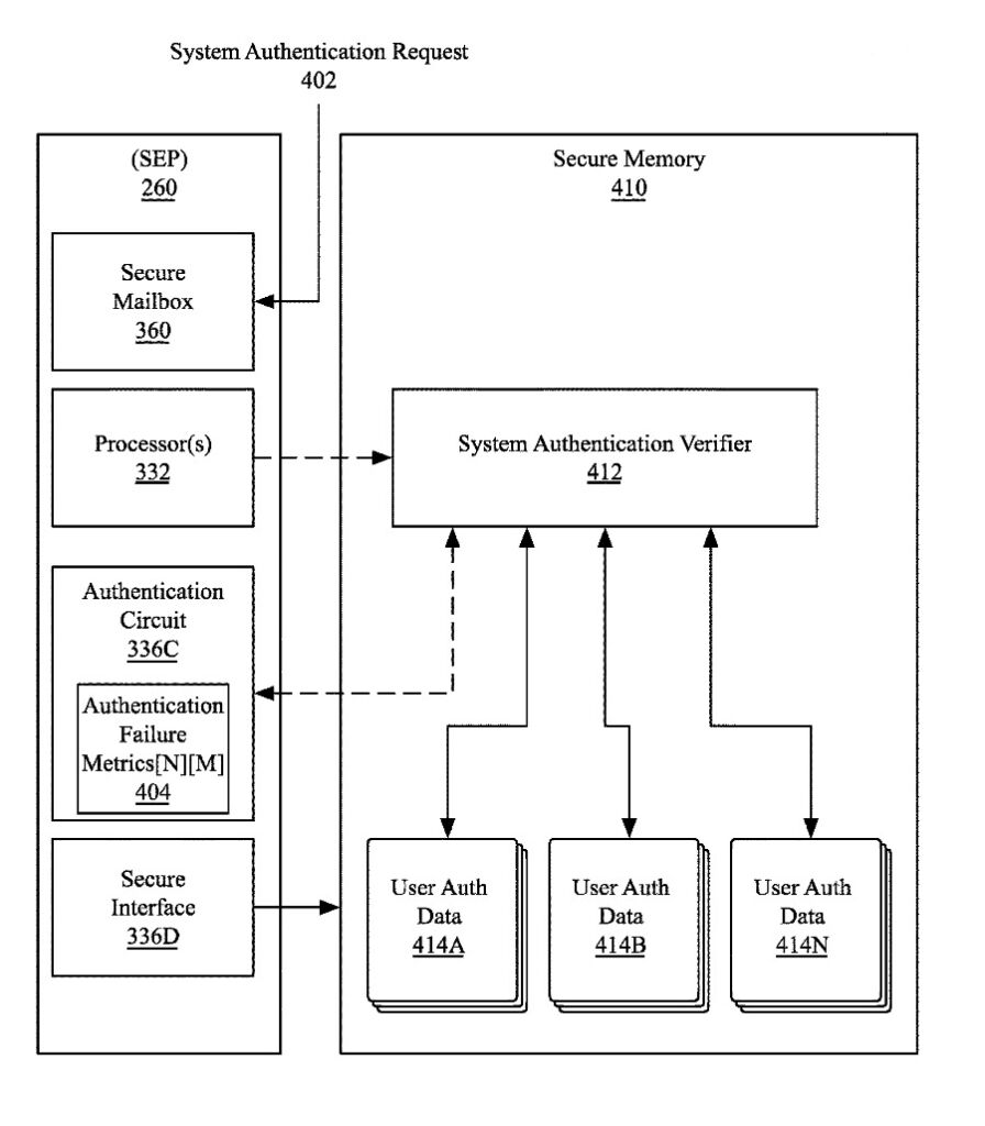 brevet Apple comptes