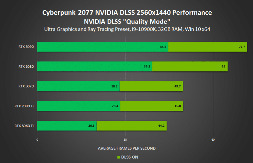Benchmark Cyberpunk Nvidia