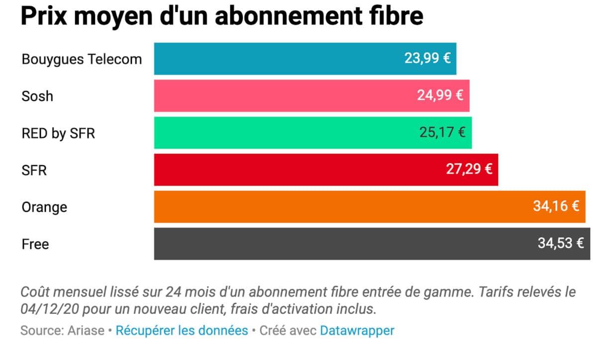 free le plus cher des operateurs en fibre optique 2020