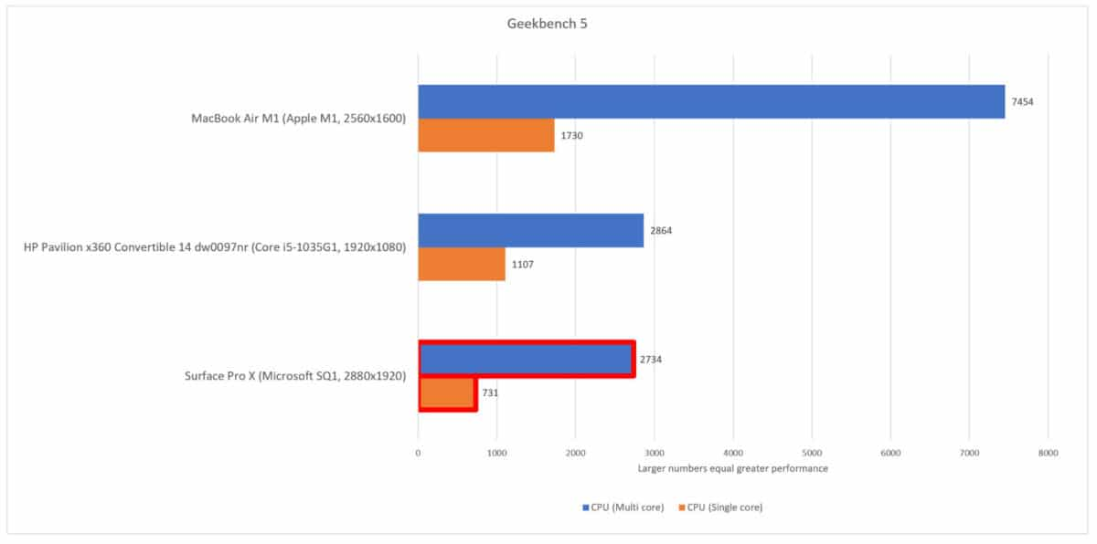 benchmark macs arm vs windows arm